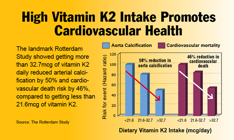 high_vitamin_k2_intake