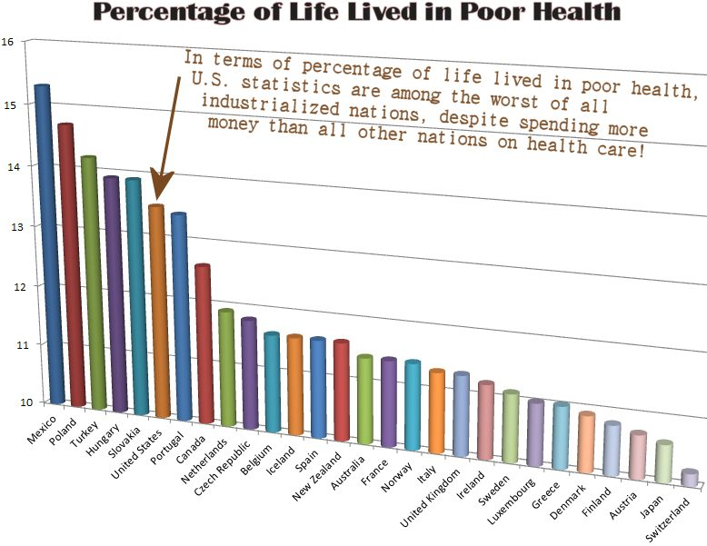 percentatage of life lived in poor health